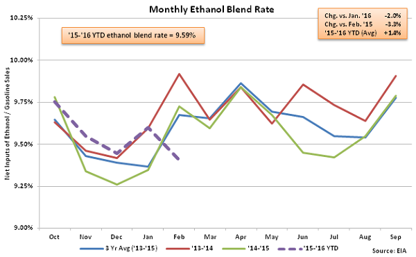 Monthly Ethanol Blend Rate 2-10-16