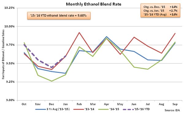 Monthly Ethanol Blend Rate 2-3-16
