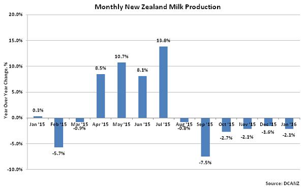 Monthly New Zealand Milk Production2 - Feb 16