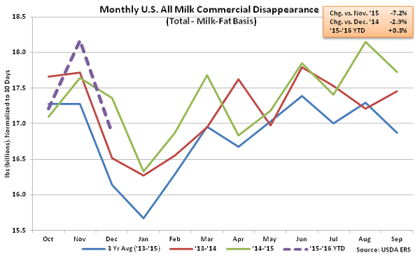 Monthly US All Milk Commercial Disappearance - Feb 16
