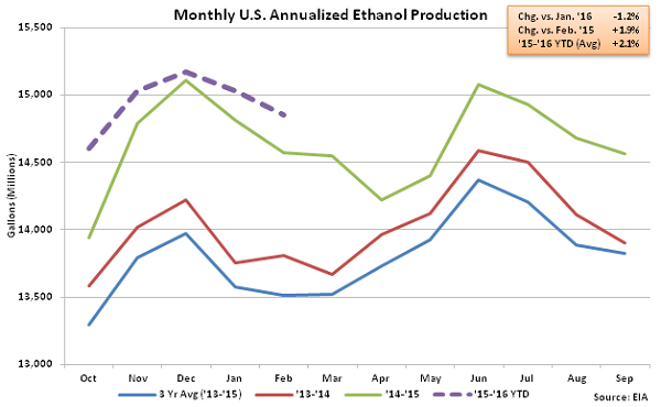 Monthly US Annualized Ethanol Production 2-10-16