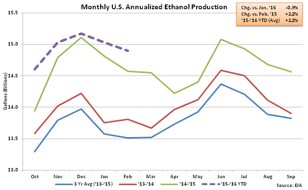 Monthly US Annualized Ethanol Production 2-18-16
