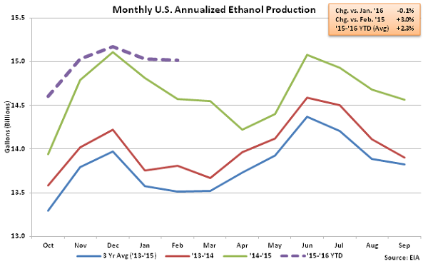 Monthly US Annualized Ethanol Production 2-24-16