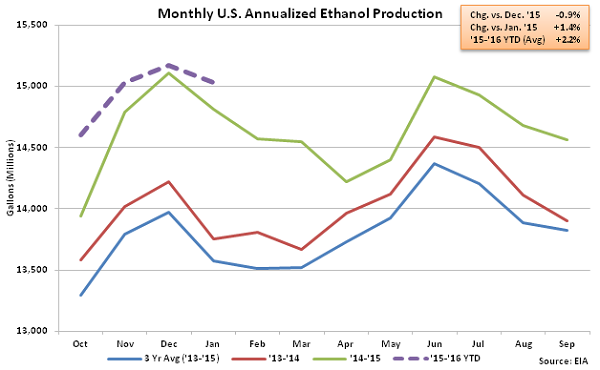 Monthly US Annualized Ethanol Production 2-3-16