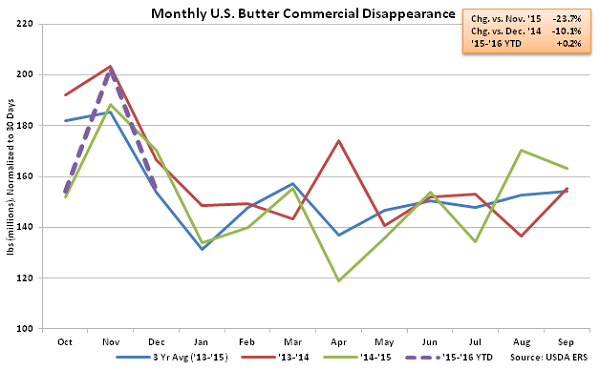 Monthly US Butter Commercial Disappearance - Feb 16