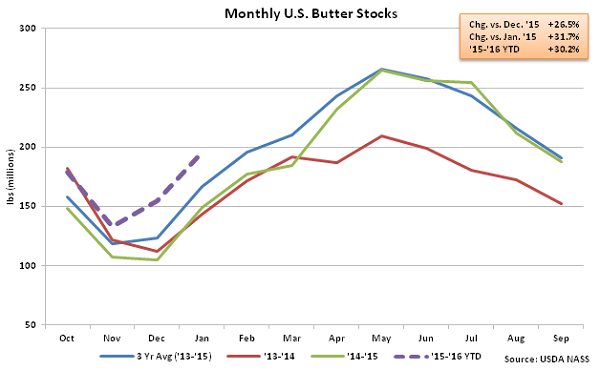 Monthly US Butter Stocks - Feb 16