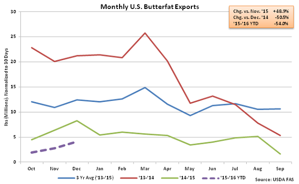 Monthly US Butterfat Exports - Feb 16