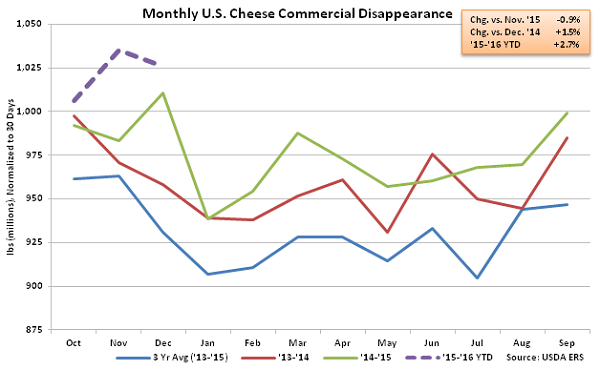 Monthly US Cheese Commercial Disappearance - Feb 16