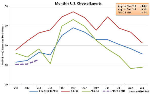 Monthly US Cheese Exports - Feb 16