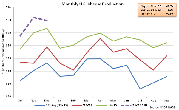 Monthly US Cheese Production - Feb 16