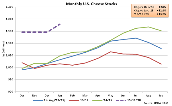 Monthly US Cheese Stocks - Feb 16