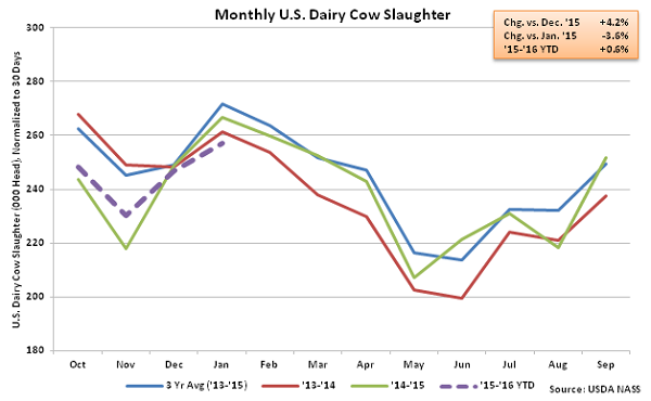 Monthly US Dairy Cow Slaughter - Feb 16