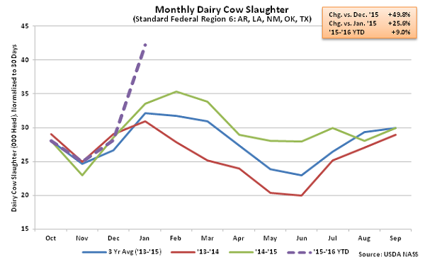 Monthly US Dairy Cow Slaughter Fed Region 6 - Feb 16