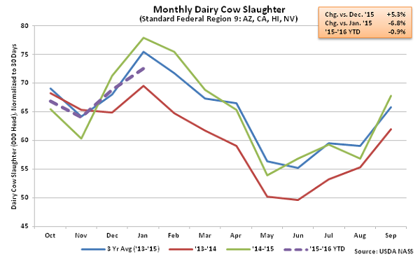Monthly US Dairy Cow Slaughter Fed Region 9 - Feb 16