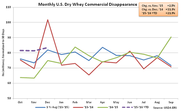 Monthly US Dry Whey Commercial Disappearance - Feb 16