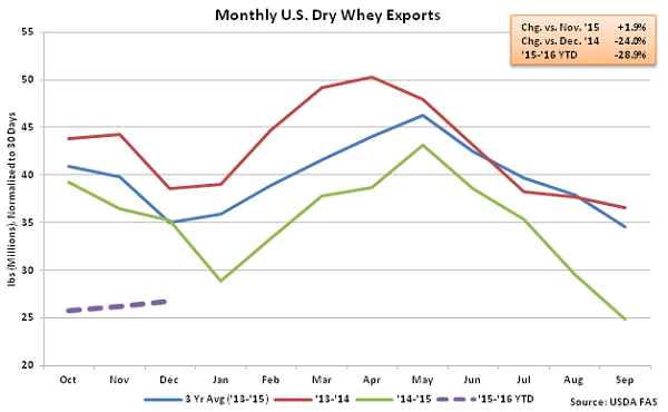 Monthly US Dry Whey Exports - Feb 16
