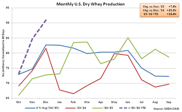 Monthly US Dry Whey Production - Feb 16