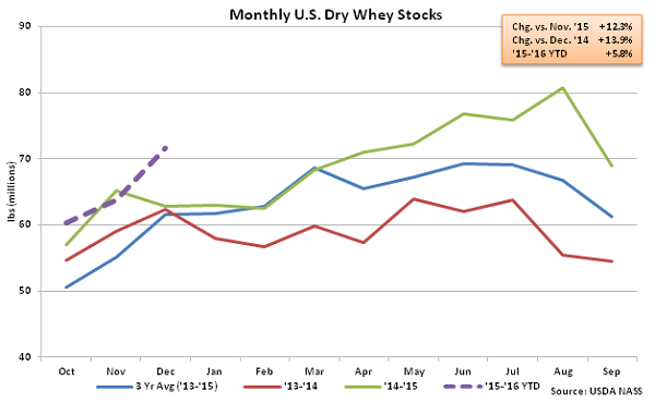 Monthly US Dry Whey Stocks - Feb 16