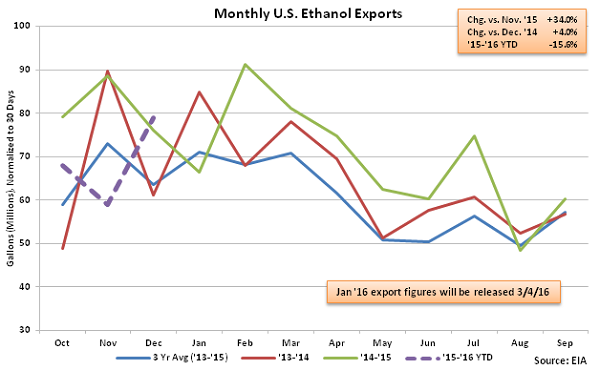 Monthly US Ethanol Exports 2-10-16