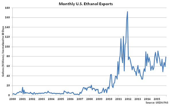 Monthly US Ethanol Exports - Feb 16