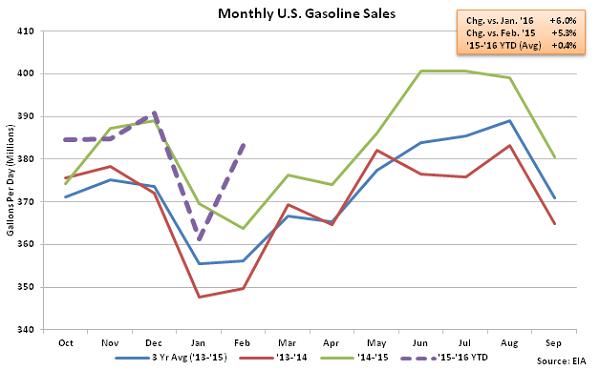 Monthly US Gasoline Sales - 2-10-16