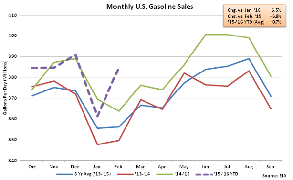 Monthly US Gasoline Sales - 2-18-16