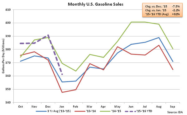 Monthly US Gasoline Sales - 2-3-16