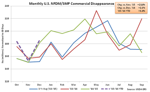 Monthly US NFDM-SMP Commercial Disappearance - Feb 16