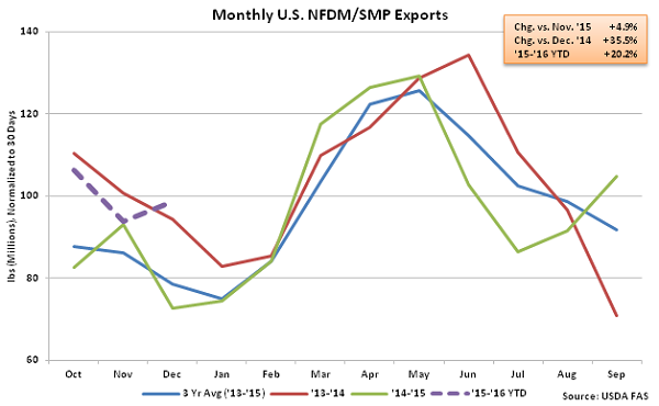 Monthly US NFDM-SMP Exports - Feb 16
