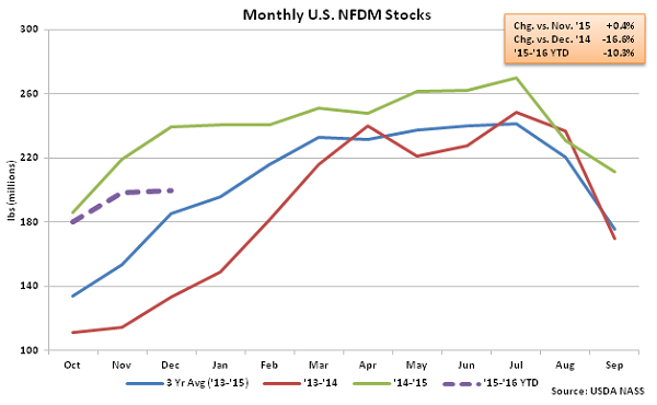 Monthly US NFDM Stocks - Feb 16