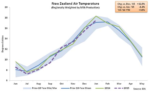 New Zealand Air Temperature - Feb 16