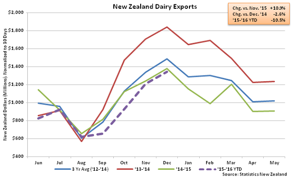 New Zealand Dairy Exports - Jan 16