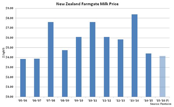 New Zealand Farmgate Milk Price - Feb 16
