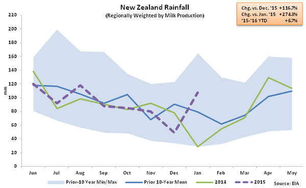 New Zealand Rainfall - Feb 16