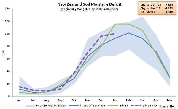 New Zealand Soil Moisture Deficit - Feb 16