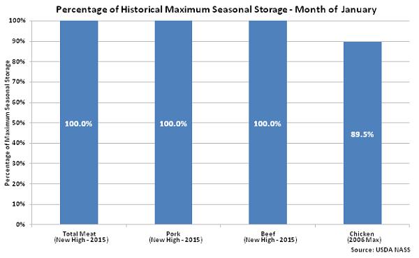 Percentage of Historical Maximum Seasonal Storage - Feb 16