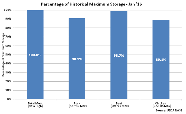 Percentage of Historical Maximum Storage  Jan 16 - Feb 16