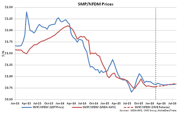 SMP-NFDM Prices - 2-16-16