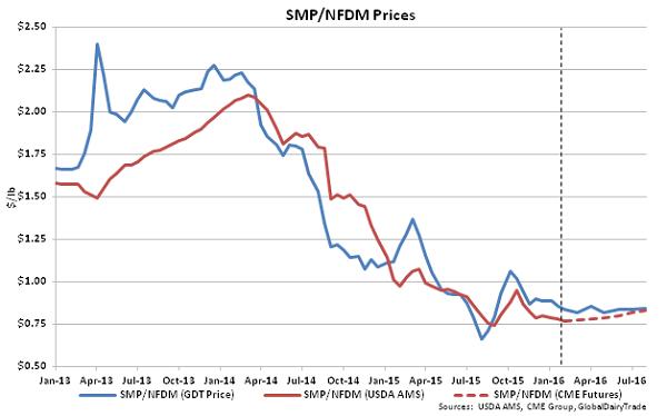 SMP-NFDM Prices - 2-2-16