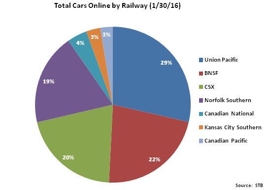 Total Cars Online by Railway - Feb 16