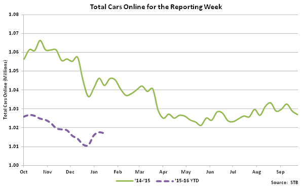Total Cars Online for the Reporting Week - Feb 16