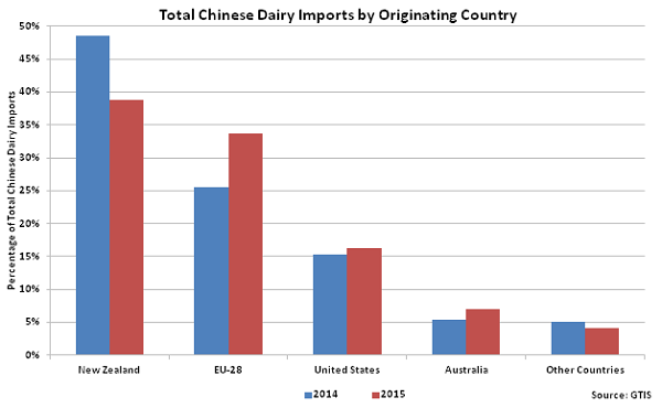 Total Chinese Dairy Imports by Originating Country - Jan 16