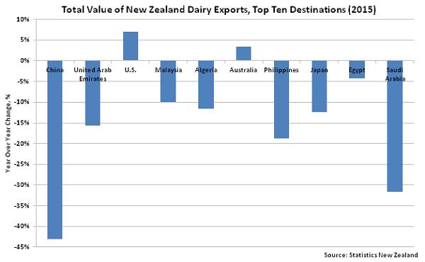 Total Value of New Zealand Dairy Exports Top Ten Destinations - Jan 16