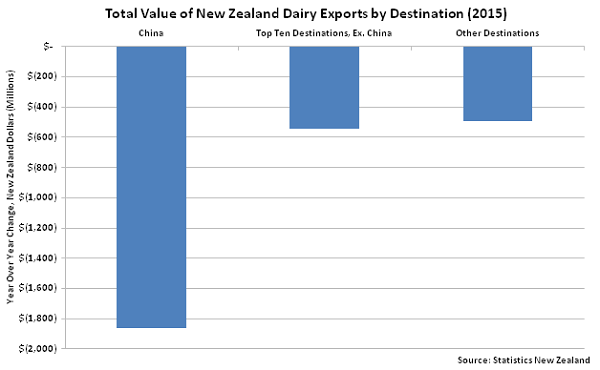 Total Value of New Zealand Dairy Exports by Destination - Jan 16