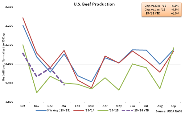 US Beef Production - Feb 16