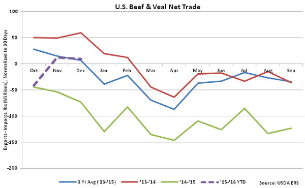 US Beef and Veal Net Trade - Feb 16