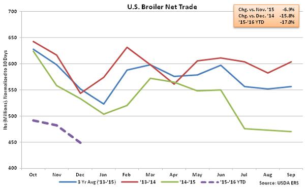 US Broiler Net Trade - Feb 16