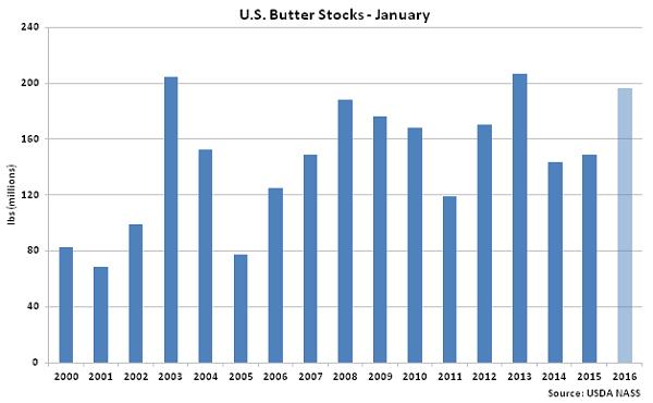 US Butter Stocks Jan - Feb 16