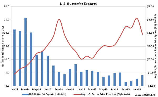US Butterfat Exports - Feb 16