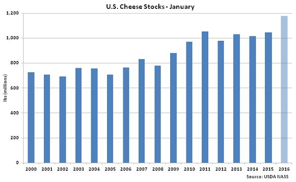 US Cheese Stocks Jan - Feb 16
